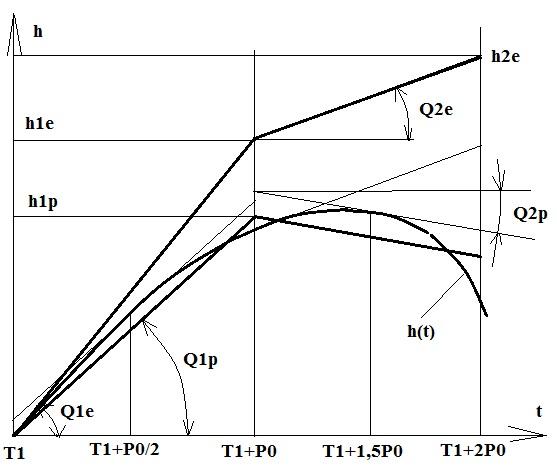 Математическое описание систем